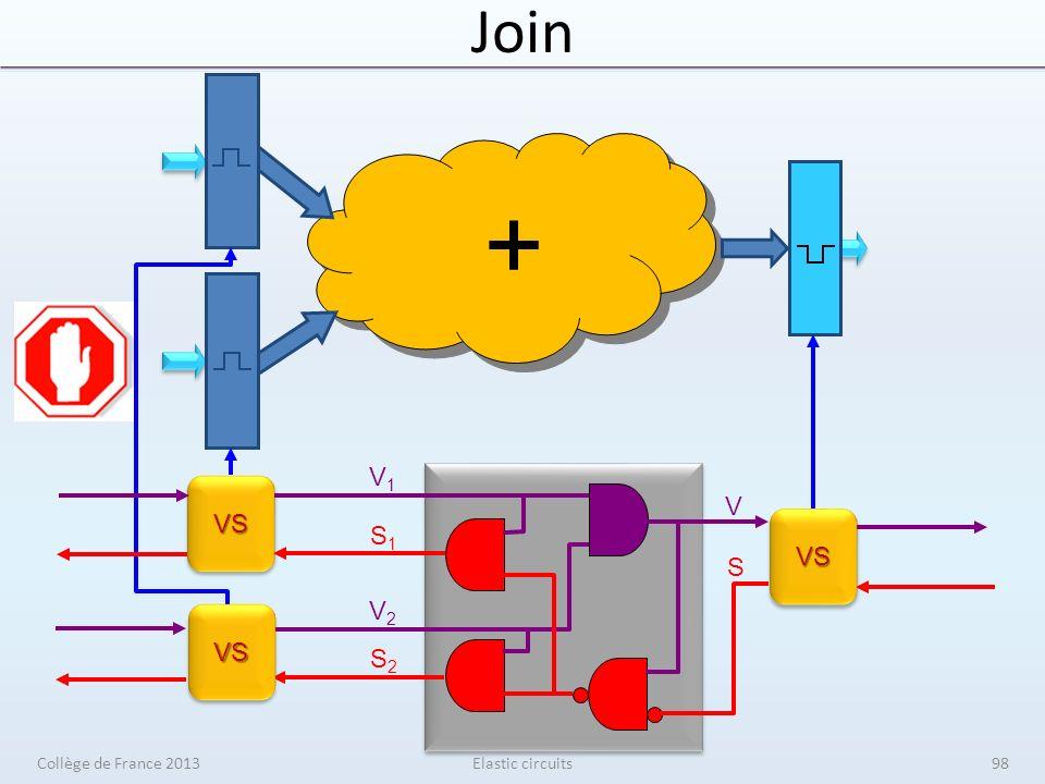 JoinVSVS + V1V1 V2V2 S1S1 S2S2 V S VS VSVS VSVS Elastic circuitsCollège de France 201398