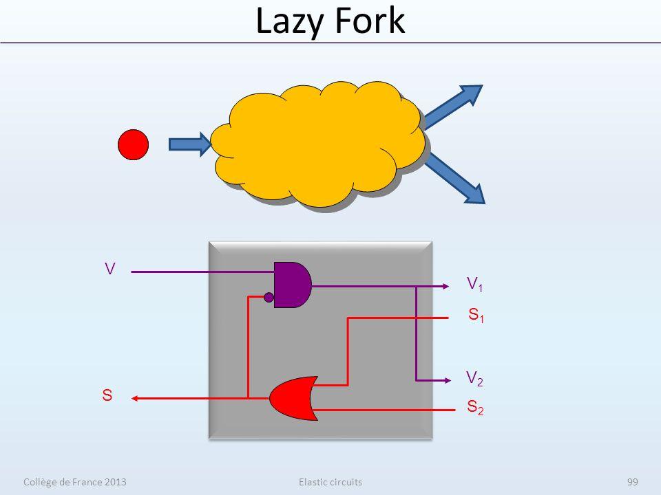 Lazy Fork V1V1 V2V2 S1S1 S2S2 V S Elastic circuitsCollège de France 201399