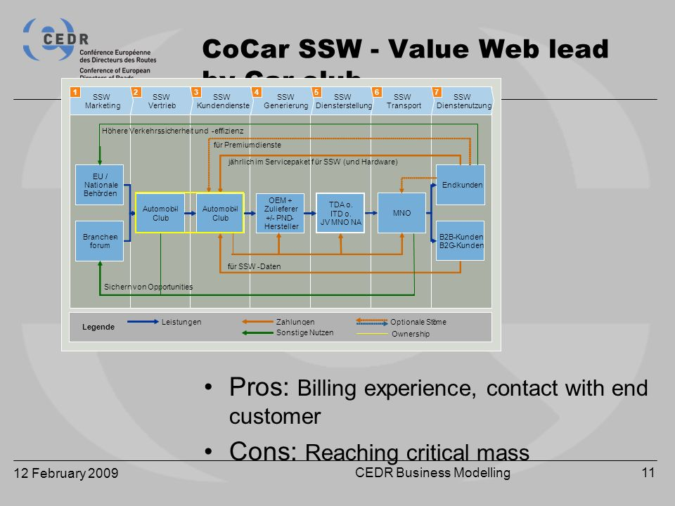 12 February 2009 CEDR Business Modelling11 CoCar SSW - Value Web lead by Car-club Pros: Billing experience, contact with end customer Cons: Reaching critical mass