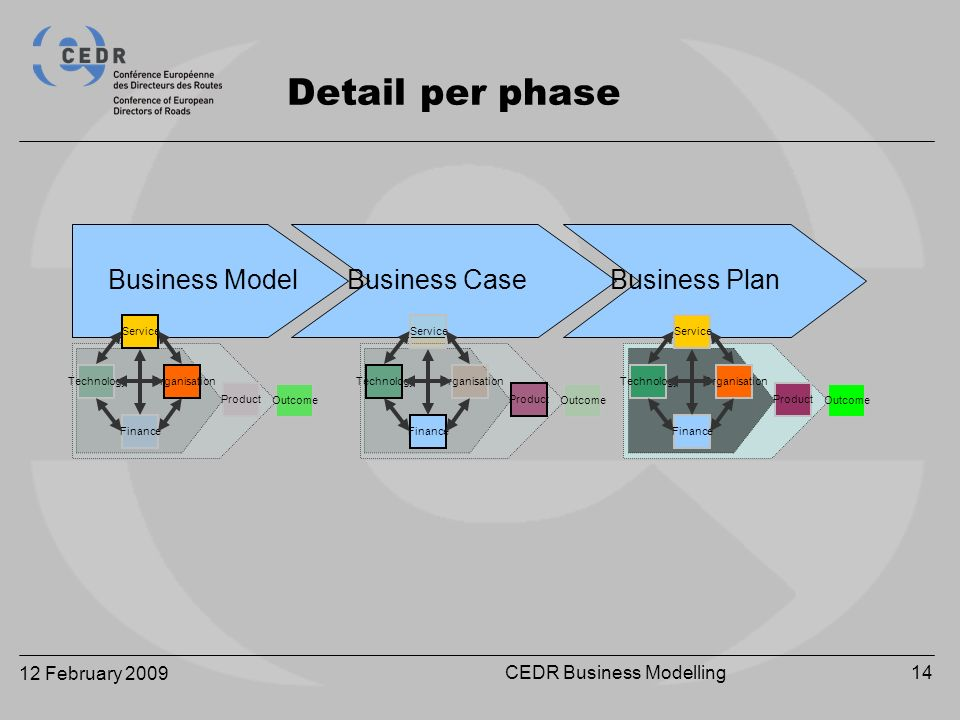 12 February 2009 CEDR Business Modelling14 Detail per phase Business ModelBusiness CaseBusiness Plan Service OrganisationTechnology Finance Product Outcome Service OrganisationTechnology Finance Product Outcome Service OrganisationTechnology Finance Product Outcome