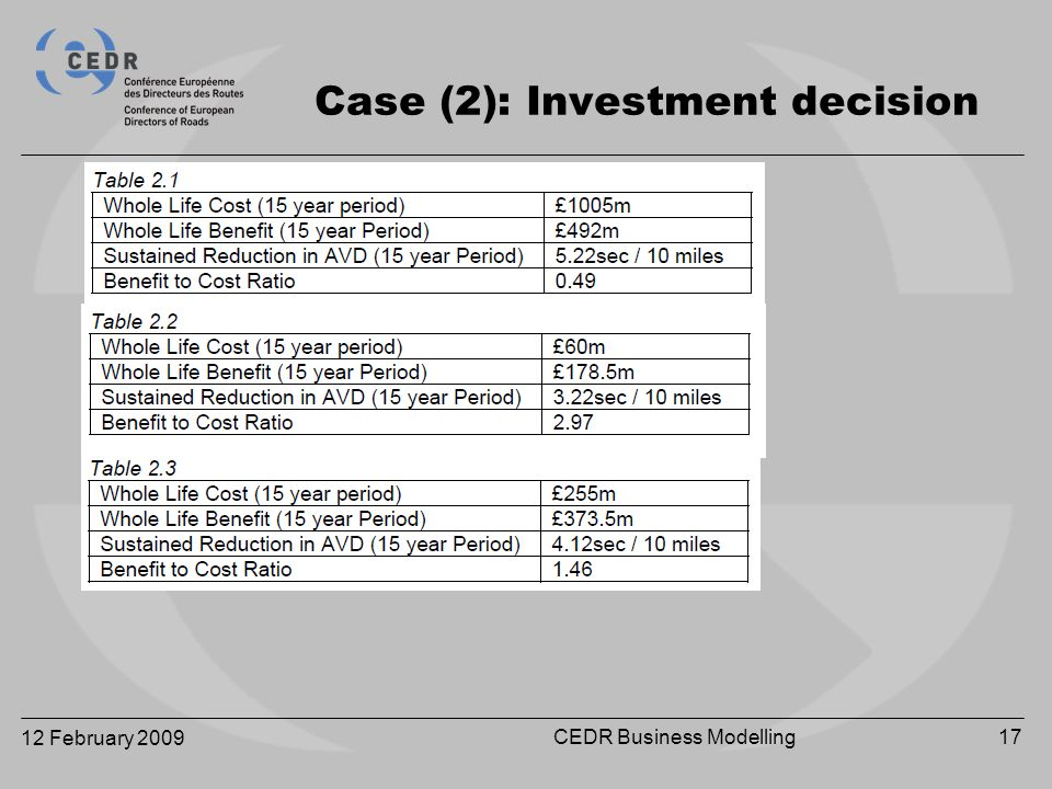 12 February 2009 CEDR Business Modelling17 Case (2): Investment decision