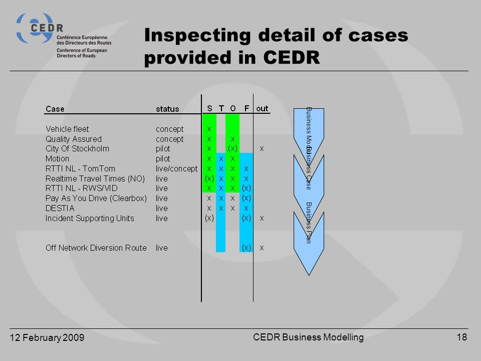 12 February 2009 CEDR Business Modelling18 Inspecting detail of cases provided in CEDR Business Model Business Case Business Plan
