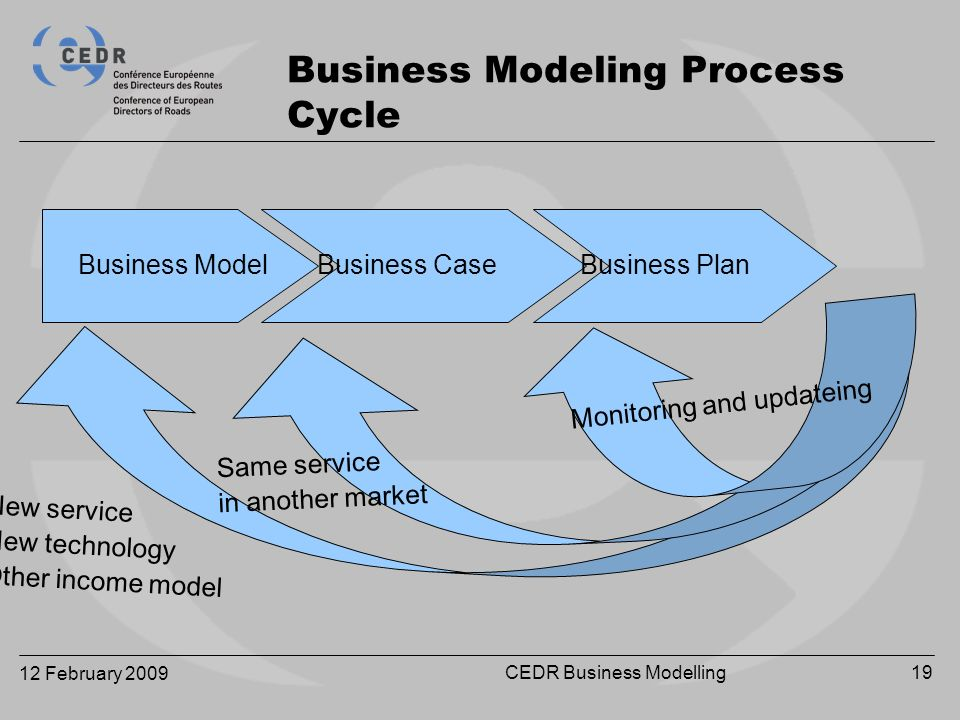 12 February 2009 CEDR Business Modelling19 Business Modeling Process Cycle Business ModelBusiness CaseBusiness Plan New serviceNew technologyOther income model Same servicein another market Monitoring and updateing