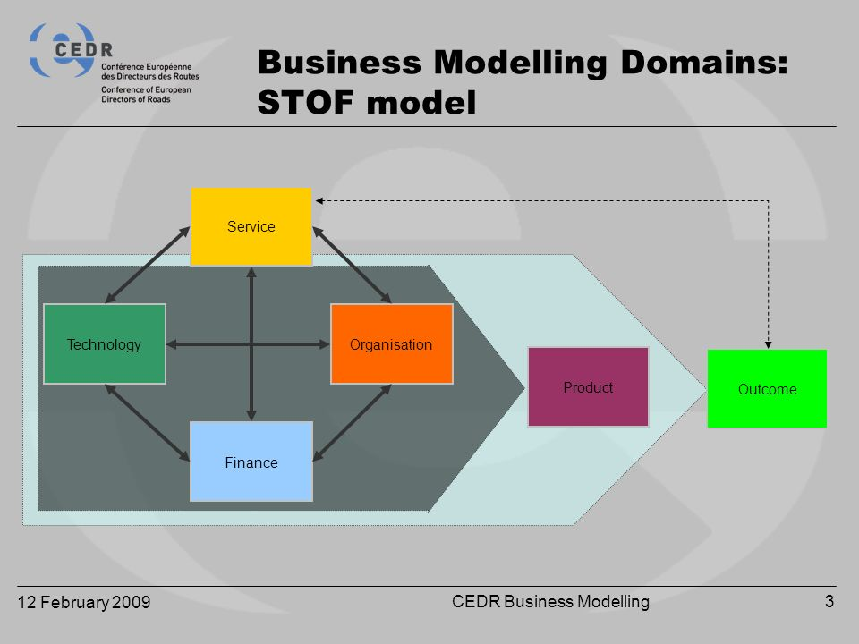 12 February 2009 CEDR Business Modelling3 Business Modelling Domains: STOF model Service OrganisationTechnology Finance Product Outcome