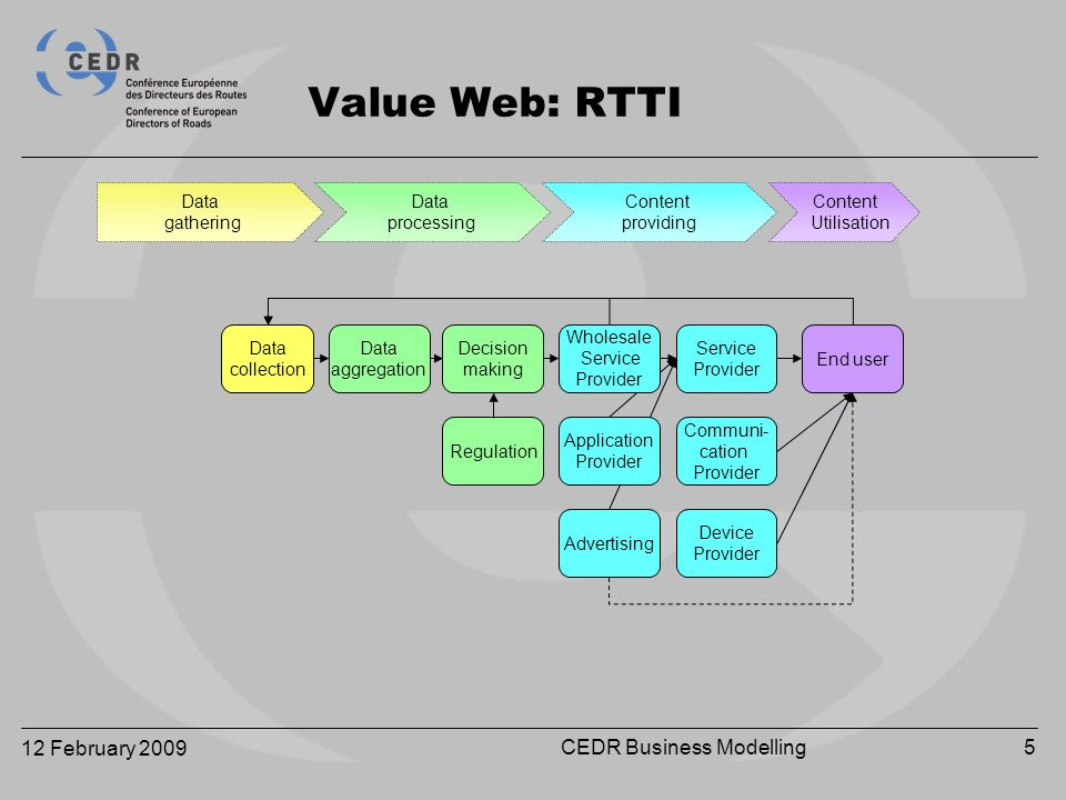 12 February 2009 CEDR Business Modelling5 Data gathering Data processing Content Utilisation Value Web: RTTI Content providing Regulation Communi- cation Provider Device Provider Application Provider Advertising Data collection Data aggregation Decision making End user Service Provider Wholesale Service Provider