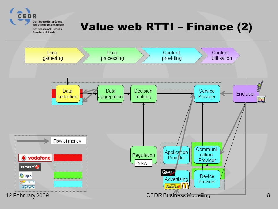 12 February 2009 CEDR Business Modelling8 Data collection Data aggregation Decision making Regulation Application Provider Service Provider End user Device Provider Advertising NRA Value web RTTI – Finance (2) Communi- cation Provider Flow of money Data gathering Data processing Content Utilisation Content providing