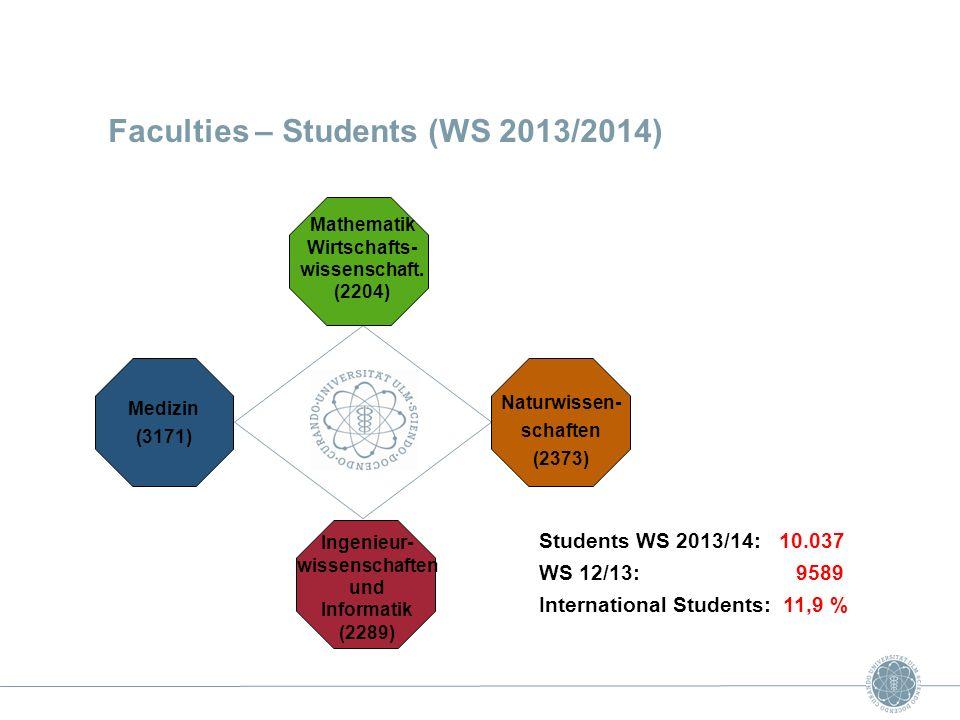 Students WS 2013/14: 10.037 WS 12/13: 9589 International Students: 11,9 % Faculties – Students (WS 2013/2014) Ingenieur- wissenschaften und Informatik