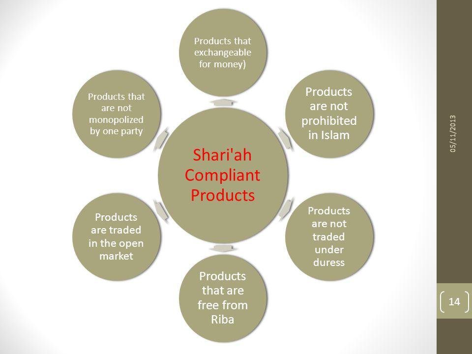 Shari'ah Compliant Products Products that exchangeable for money) Products are not prohibited in Islam Products are not traded under duress Products t