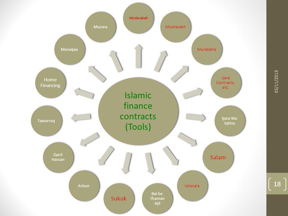 Islamic finance contracts (Tools) Mudarabah MusharakhMurabaha Ijara Contracts, etc. Ijara Wa Iqtina Salam Istisna'a Bai be Thaman Ajil Sukuk Arbun Qar