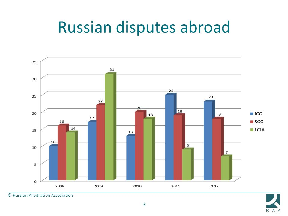 © Russian Arbitration Association Russian disputes abroad 6