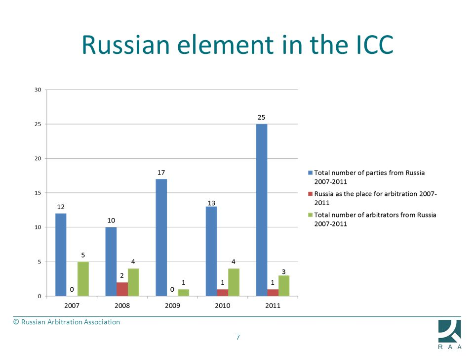 © Russian Arbitration Association Russian element in the ICC 7