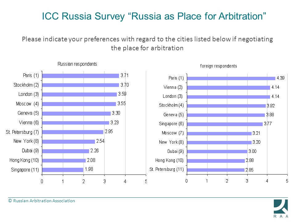 © Russian Arbitration Association Please indicate your preferences with regard to the cities listed below if negotiating the place for arbitration ICC