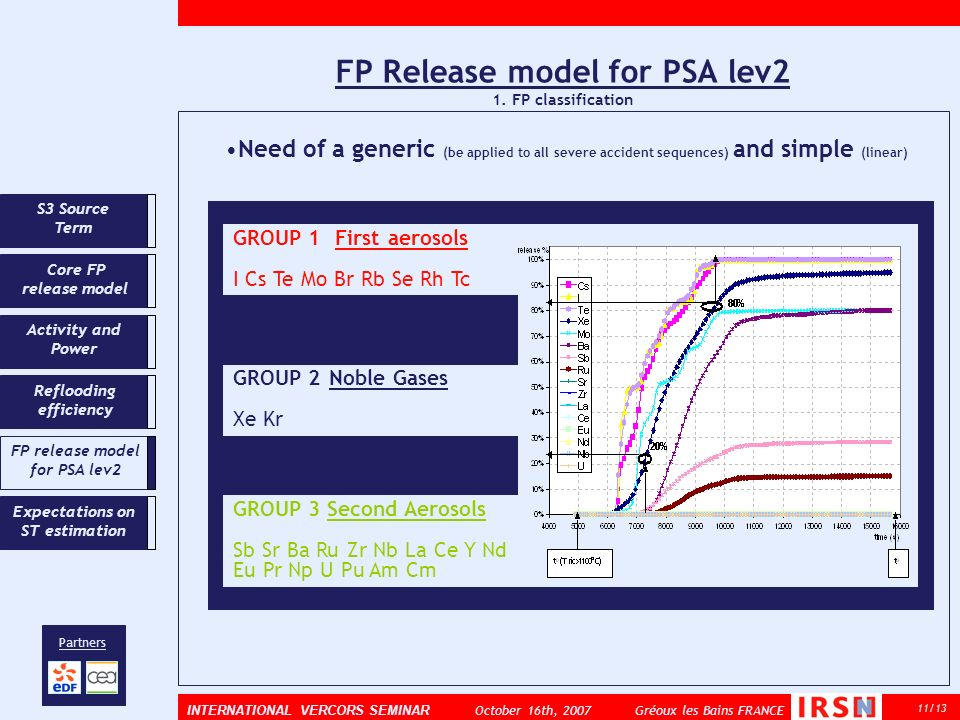 FP Release model for PSA lev2 1. FP classification 11/13 INTERNATIONAL VERCORS SEMINAR October 16th, 2007 Gréoux les Bains FRANCE Partners Core FP rel