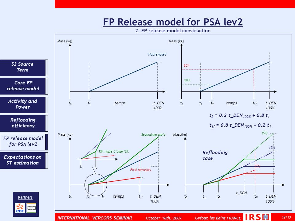 FP Release model for PSA lev2 2. FP release model construction 12/13 INTERNATIONAL VERCORS SEMINAR October 16th, 2007 Gréoux les Bains FRANCE Partners