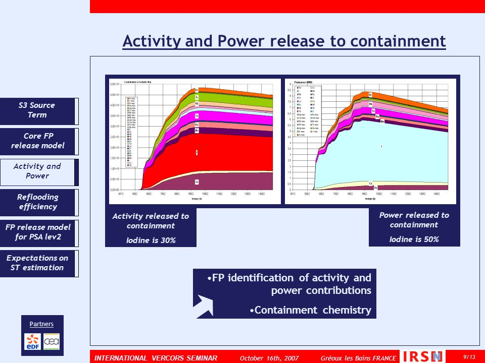 Activity and Power release to containment 9/13 INTERNATIONAL VERCORS SEMINAR October 16th, 2007 Gréoux les Bains FRANCE Partners Core FP release model Activity and Power Reflooding efficiency Expectations on ST estimation FP release model for PSA lev2 S3 Source Term Power released to containment Iodine is 50% Activity released to containment Iodine is 30% FP identification of activity and power contributions Containment chemistry