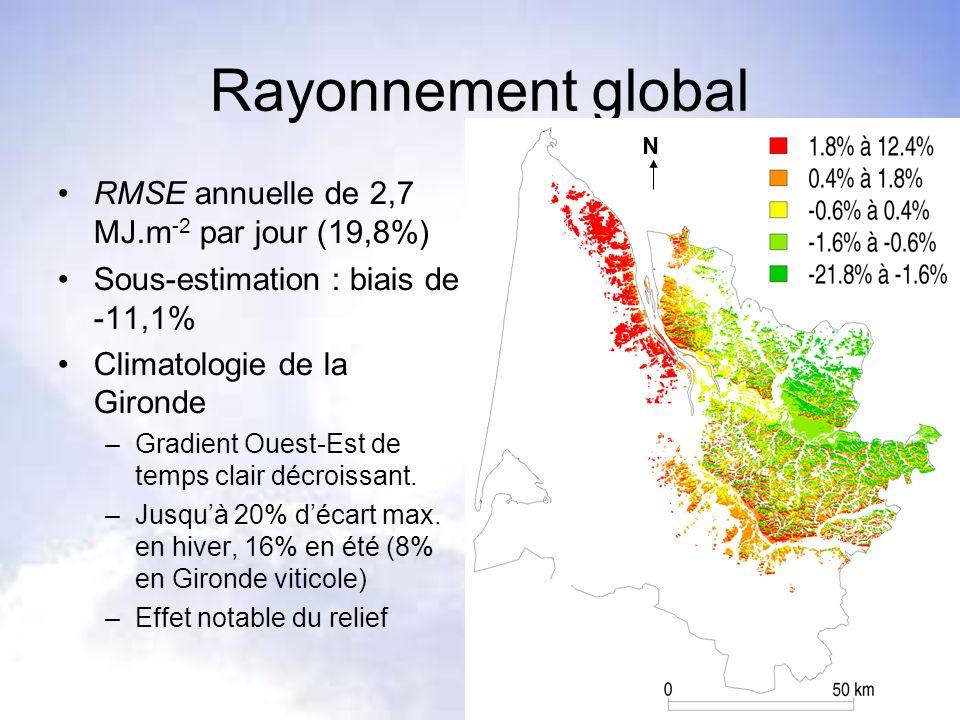 Rayonnement global RMSE annuelle de 2,7 MJ.m -2 par jour (19,8%) Sous-estimation : biais de -11,1% Climatologie de la Gironde –Gradient Ouest-Est de t