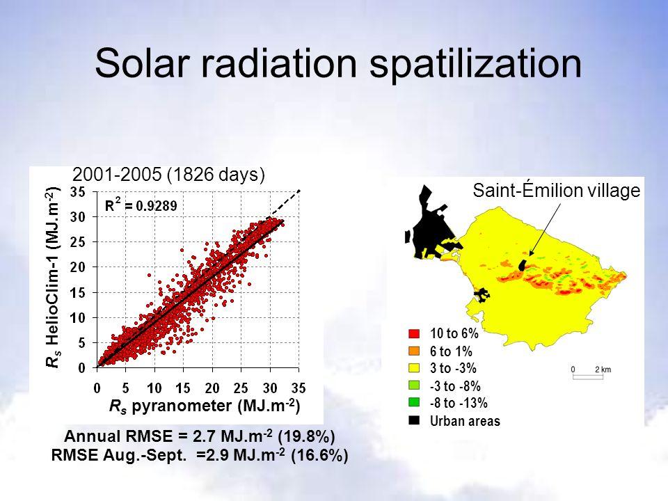 R s HelioClim-1 (MJ.m -2 ) R s pyranometer (MJ.m -2 ) Solar radiation spatilization 2001-2005 (1826 days) Annual RMSE = 2.7 MJ.m -2 (19.8%) RMSE Aug.-