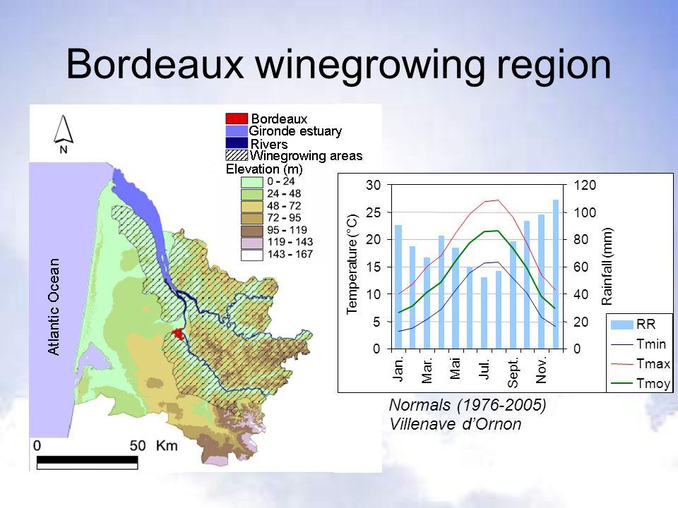 Bordeaux winegrowing region Normals (1976-2005) Villenave dOrnon 0 5 10 15 20 25 30 Jan. Mar. Mai Jul. Sept. Nov. Temperature (°C) 0 20 40 60 80 100 1