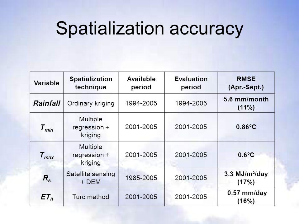 Spatialization accuracy TEMPERATURE Half-véraison (DD prediction vs.