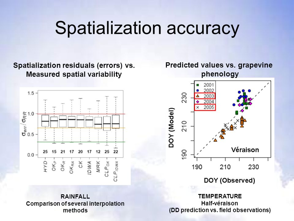 Spatialization accuracy TEMPERATURE Half-véraison (DD prediction vs. field observations) Predicted values vs. grapevine phenology Spatialization resid