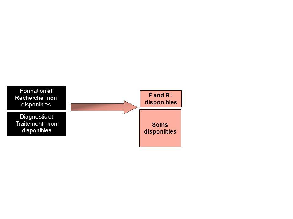 F and R : disponibles Formation et Recherche : non disponibles Soins disponibles Diagnostic et Traitement : non disponibles
