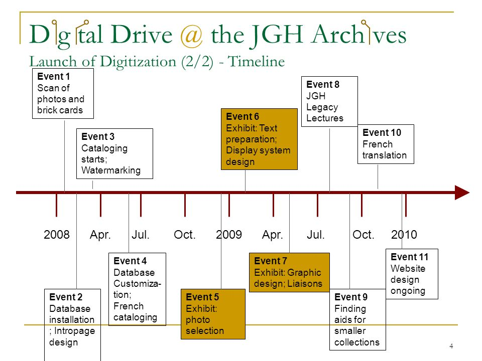 4 D g tal Drive @ the JGH Arch ves Launch of Digitization (2/2) - Timeline 2008 Apr.