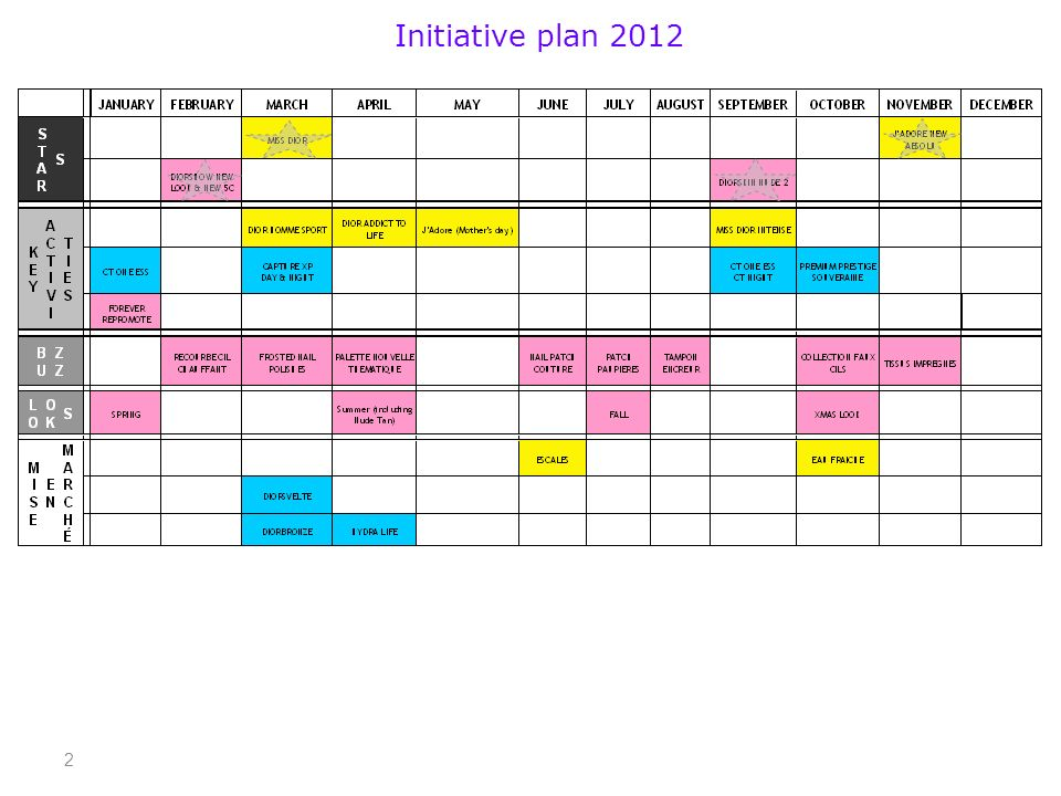 2 Initiative plan 2012
