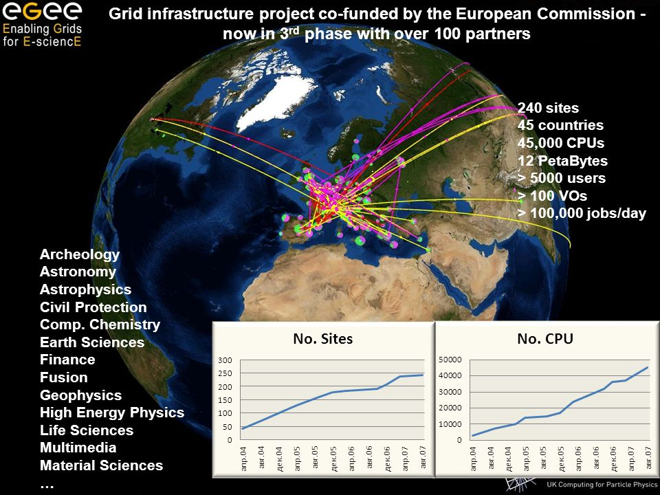 Enabling Grids for E-sciencE EGEE-II INFSO-RI-031688 240 sites 45 countries 45,000 CPUs 12 PetaBytes > 5000 users > 100 VOs > 100,000 jobs/day Archeology Astronomy Astrophysics Civil Protection Comp.