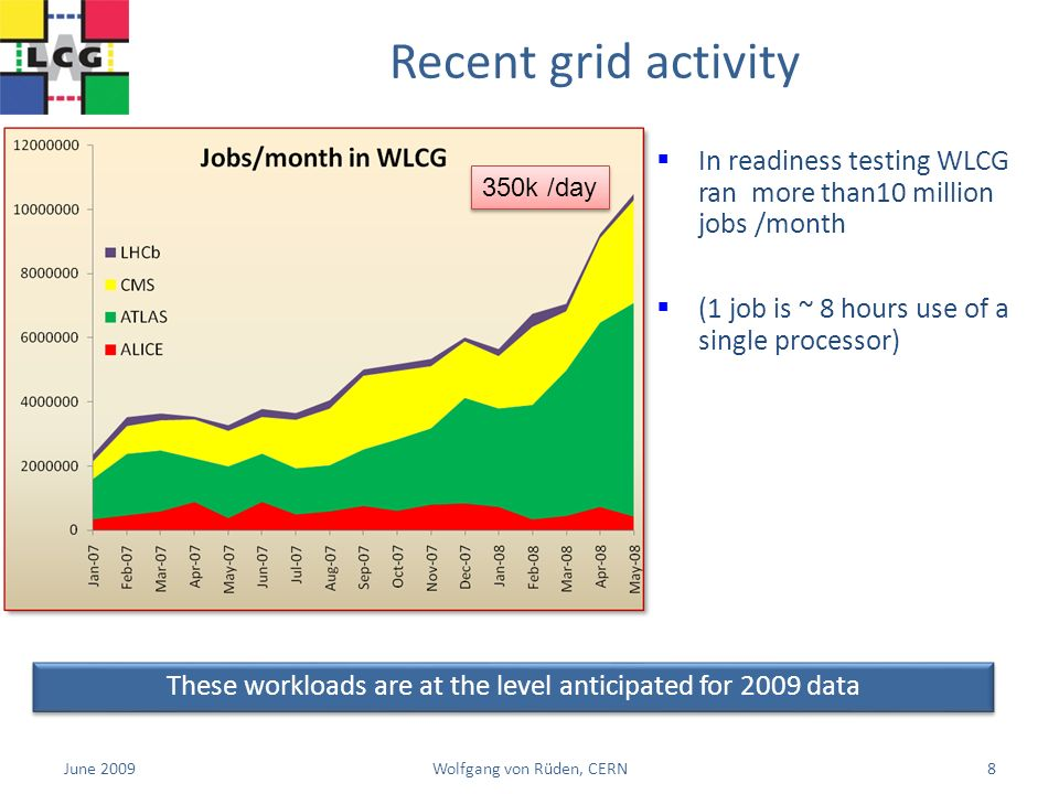 Recent grid activity These workloads are at the level anticipated for 2009 data In readiness testing WLCG ran more than10 million jobs /month (1 job is ~ 8 hours use of a single processor) 350k /day 8Wolfgang von Rüden, CERN June 2009