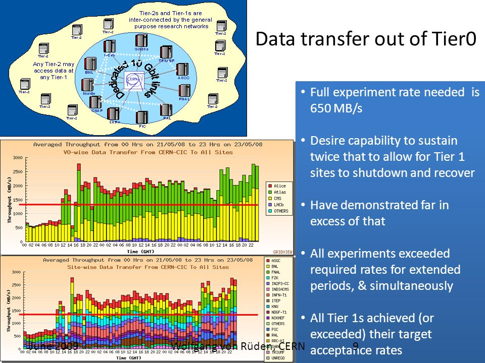Data transfer out of Tier0 Full experiment rate needed is 650 MB/s Desire capability to sustain twice that to allow for Tier 1 sites to shutdown and recover Have demonstrated far in excess of that All experiments exceeded required rates for extended periods, & simultaneously All Tier 1s achieved (or exceeded) their target acceptance rates Full experiment rate needed is 650 MB/s Desire capability to sustain twice that to allow for Tier 1 sites to shutdown and recover Have demonstrated far in excess of that All experiments exceeded required rates for extended periods, & simultaneously All Tier 1s achieved (or exceeded) their target acceptance rates June 20099Wolfgang von Rüden, CERN