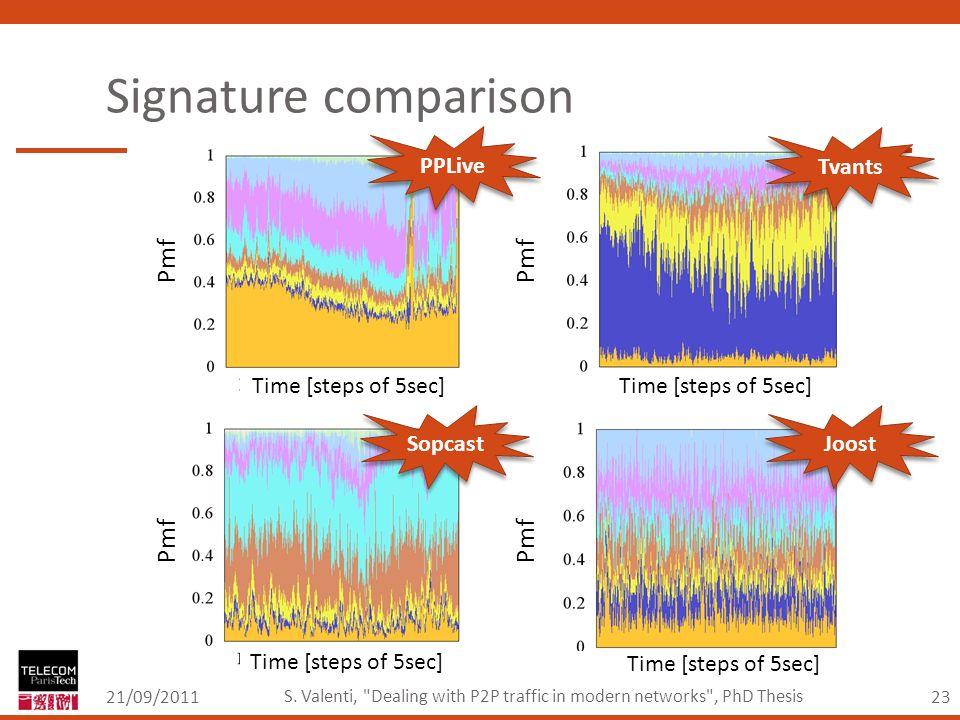 23 Signature comparison 21/09/2011 S.