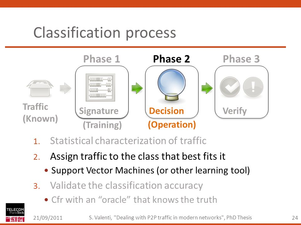 24 Classification process 21/09/2011 S.