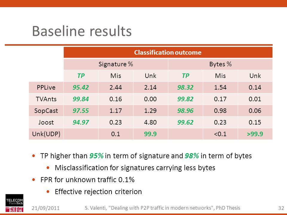 32 Baseline results 21/09/2011 S. Valenti,