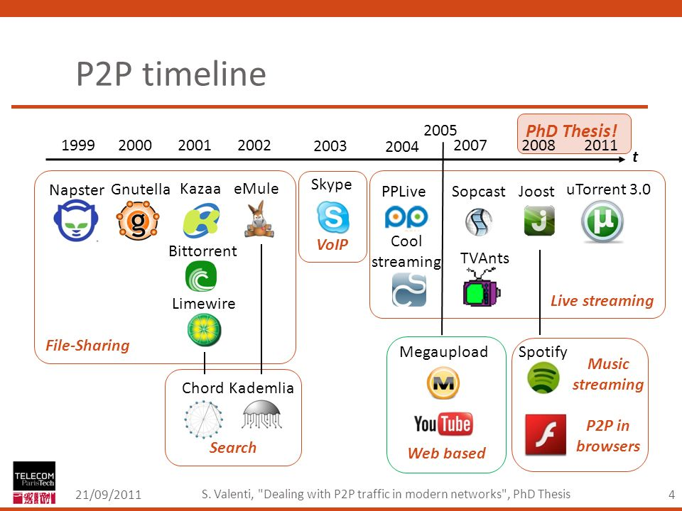 4 File-Sharing P2P timeline 21/09/2011 S. Valenti,