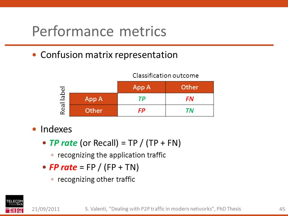 45 Performance metrics 21/09/2011 S. Valenti,