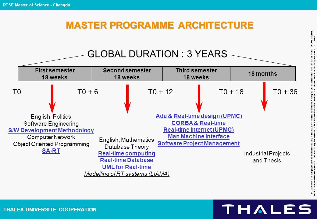 THALES UNIVERSITE COOPERATION THALES Group is the sole proprietor of the information featuring in this document. It cannot be disclosed without prior