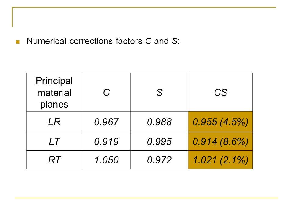 Numerical corrections factors C and S: Principal material planes CSCS LR0.9670.9880.955 (4.5%) LT0.9190.9950.914 (8.6%) RT1.0500.9721.021 (2.1%)