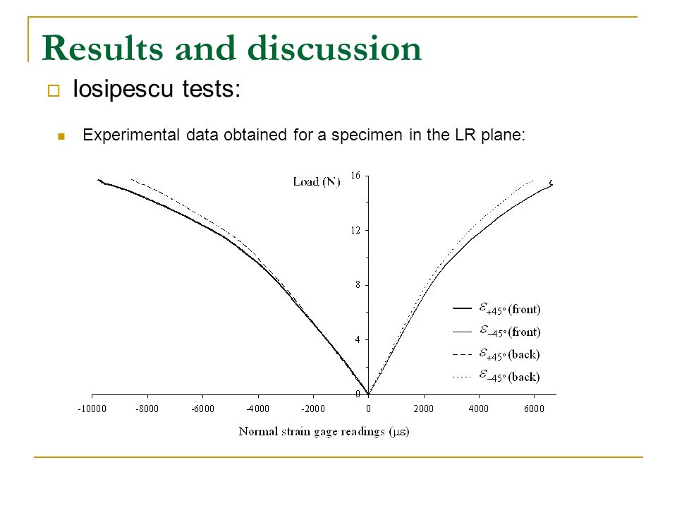 Results and discussion Iosipescu tests: Experimental data obtained for a specimen in the LR plane: