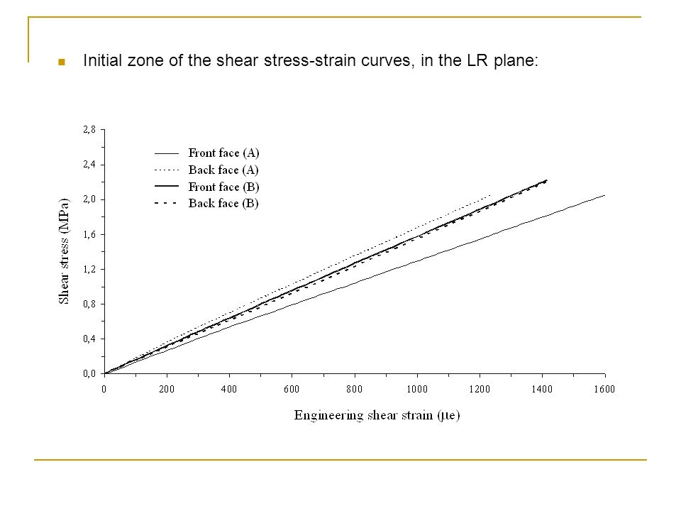 Initial zone of the shear stress-strain curves, in the LR plane: