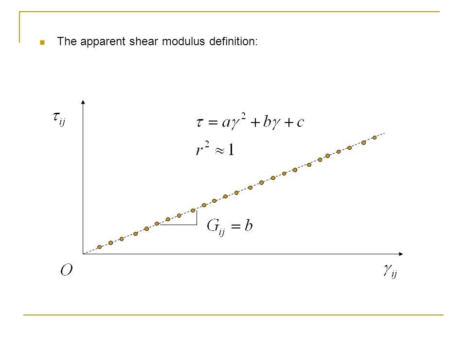 The apparent shear modulus definition: