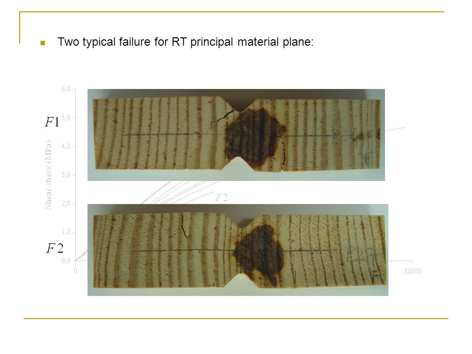 Two typical failure for RT principal material plane: