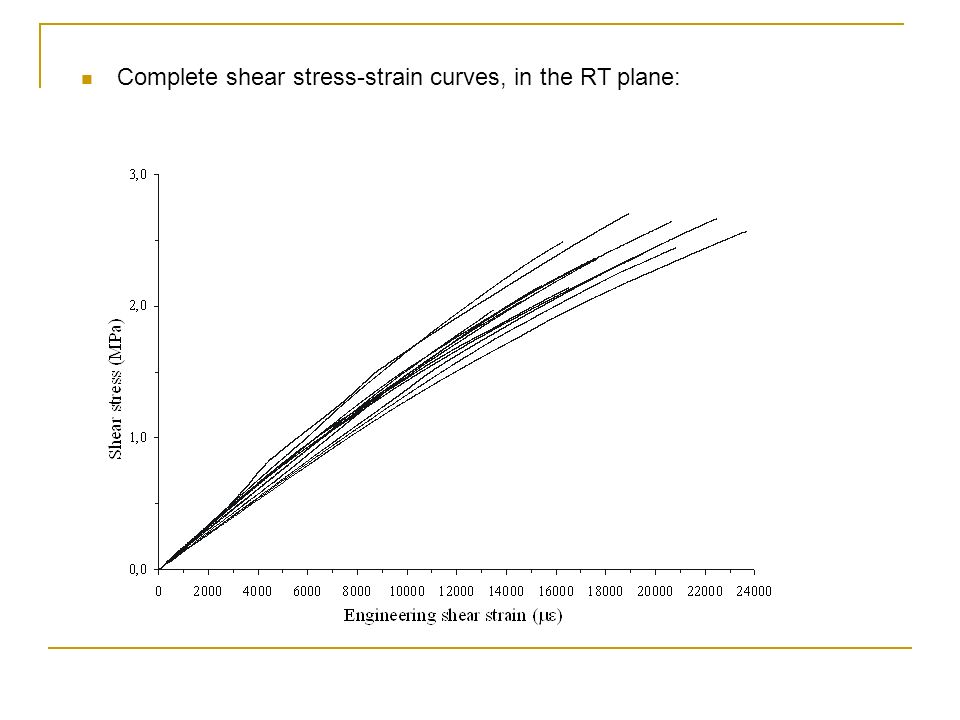 Complete shear stress-strain curves, in the RT plane: