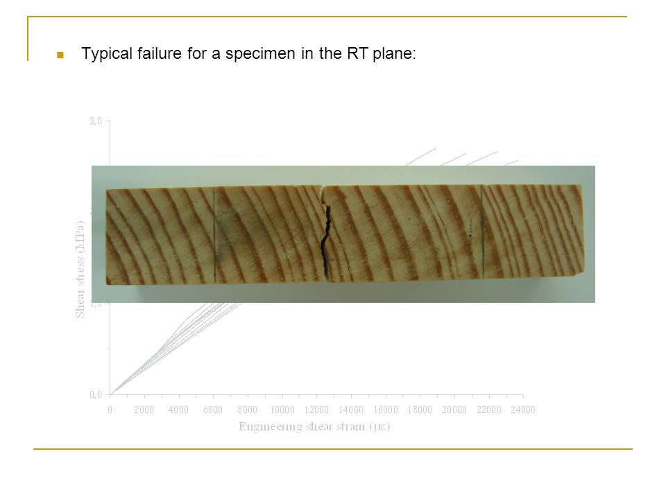 Typical failure for a specimen in the RT plane: