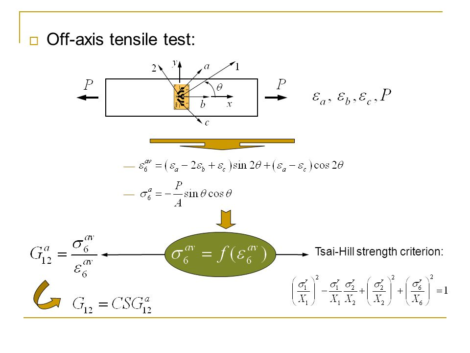 Off-axis tensile test: Tsai-Hill strength criterion: