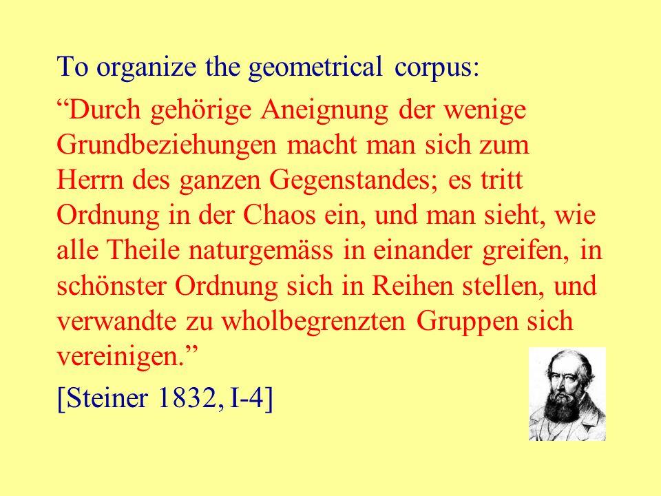 To organize the geometrical corpus: Durch gehörige Aneignung der wenige Grundbeziehungen macht man sich zum Herrn des ganzen Gegenstandes; es tritt Or
