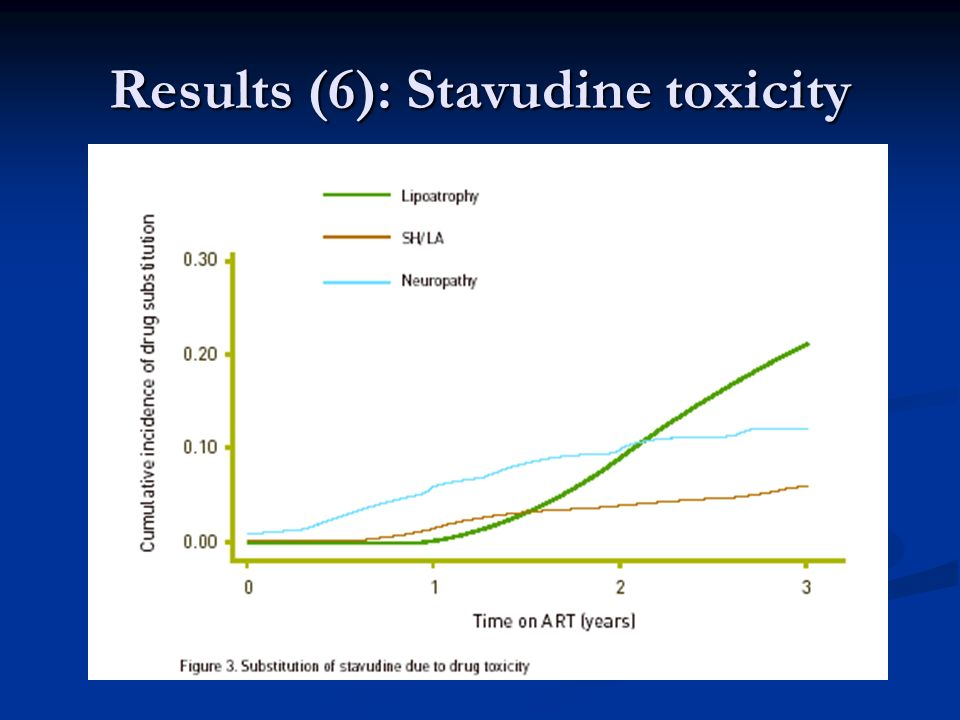 Results (6): Stavudine toxicity