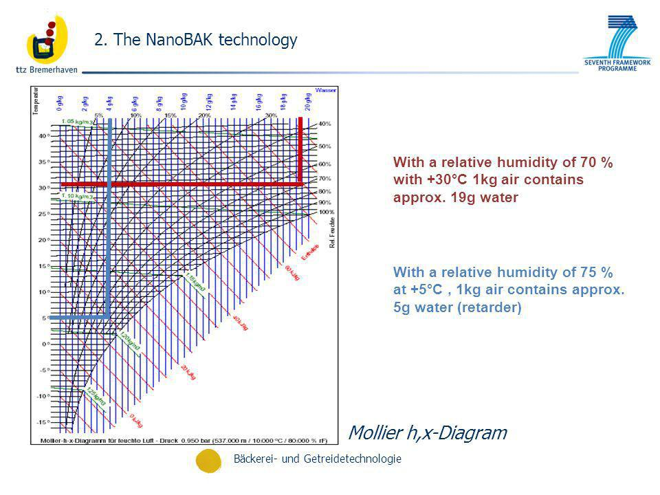 Bäckerei- und Getreidetechnologie Mollier h,x-Diagram With a relative humidity of 70 % with +30°C 1kg air contains approx. 19g water With a relative h