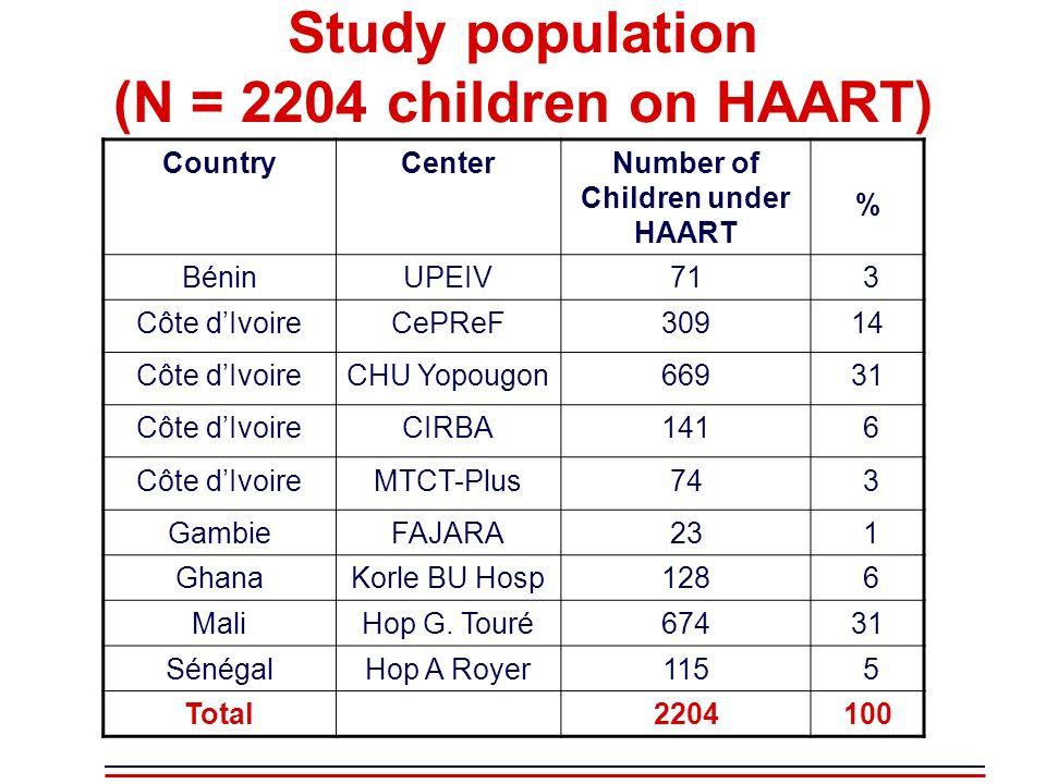 Study population (N = 2204 children on HAART) CountryCenterNumber of Children under HAART % BéninUPEIV71 3 Côte dIvoireCePReF30914 Côte dIvoireCHU Yop