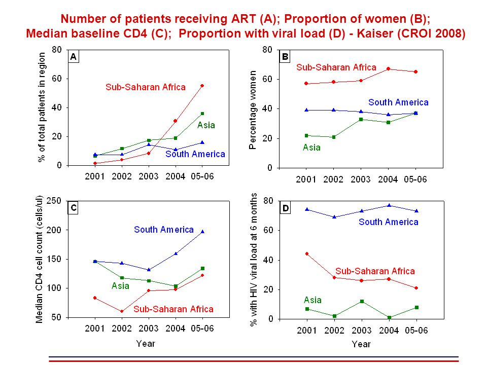 Number of patients receiving ART (A); Proportion of women (B); Median baseline CD4 (C); Proportion with viral load (D) - Kaiser (CROI 2008)