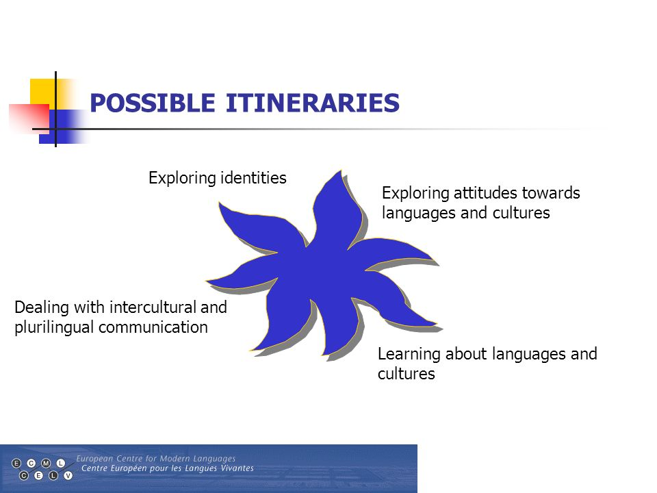 Exploring identities Learning about languages and cultures Dealing with intercultural and plurilingual communication Exploring attitudes towards languages and cultures POSSIBLE ITINERARIES